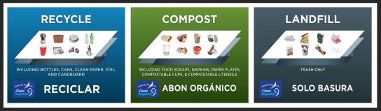 Descriptive signs to show what should be composted, recycled, and thrown away.
