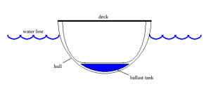 A simple drawing of a ballast system.